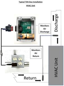 TDX Duo HVAC Installation